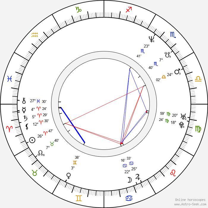 Timothy Gibbs - Birth horoscope chart