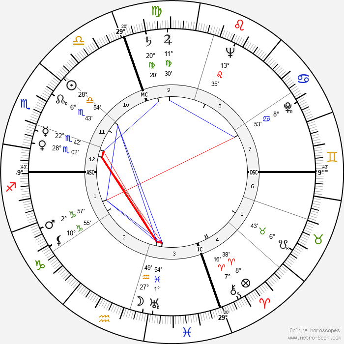 Timothy Leary - Birth horoscope chart