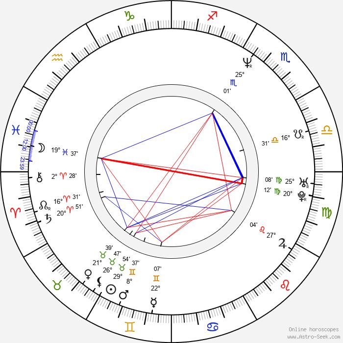 Timothy Olyphant - Birth horoscope chart
