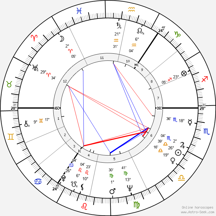 Timothy West - Birth horoscope chart