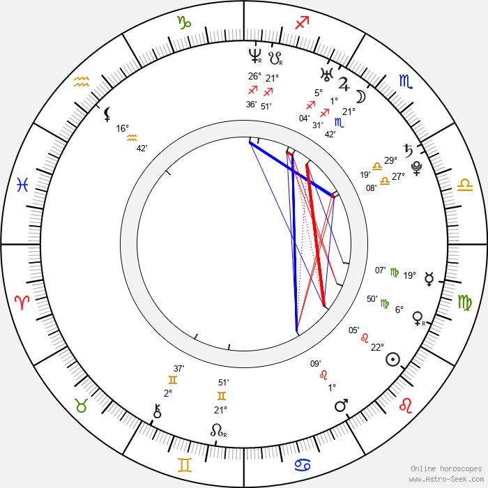 Timur Yunusov - Birth horoscope chart