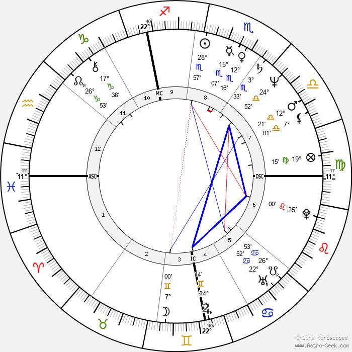 Tina Brown - Birth horoscope chart
