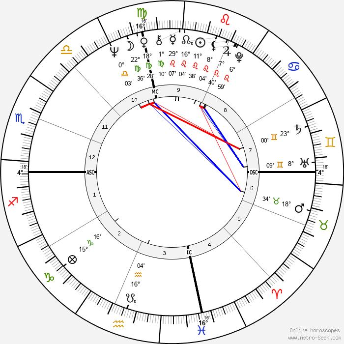 Tina Cole - Birth horoscope chart