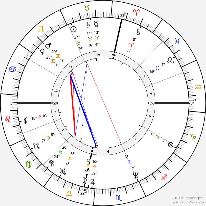 Tina Fey - Birth horoscope chart