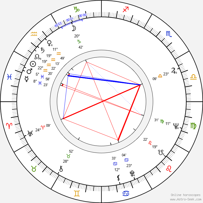 Tina Louise - Birth horoscope chart
