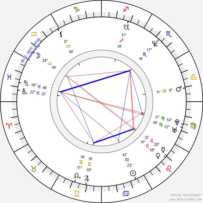 Tina Tyler - Birth horoscope chart