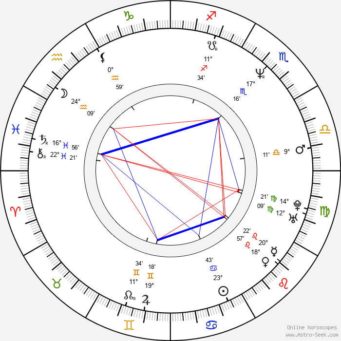 Tina Tyler - Birth horoscope chart