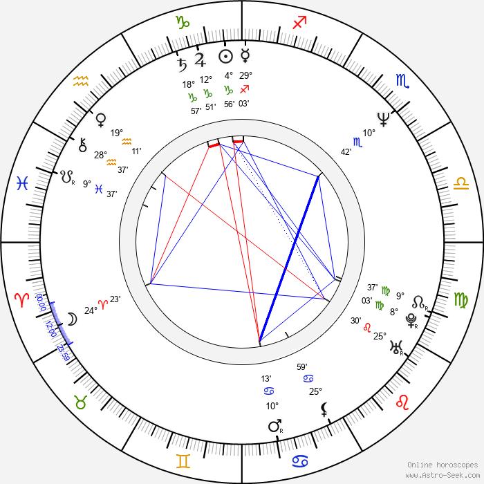 Tina Wesson - Birth horoscope chart