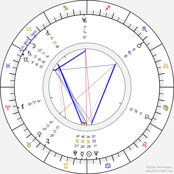 Tino Bianchi - Birth horoscope chart
