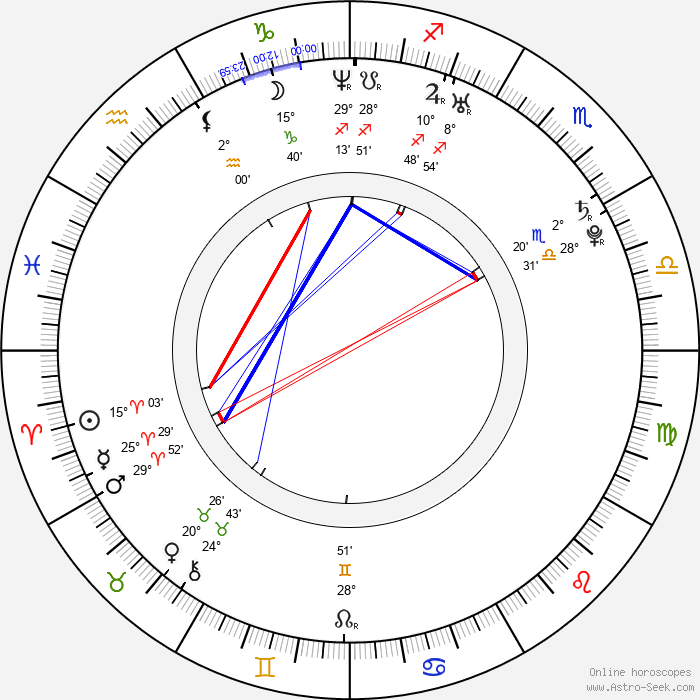 Tino Mewes - Birth horoscope chart