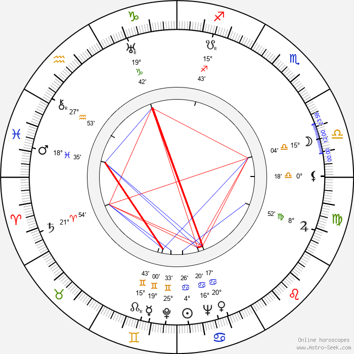 Tiny Brauer - Birth horoscope chart
