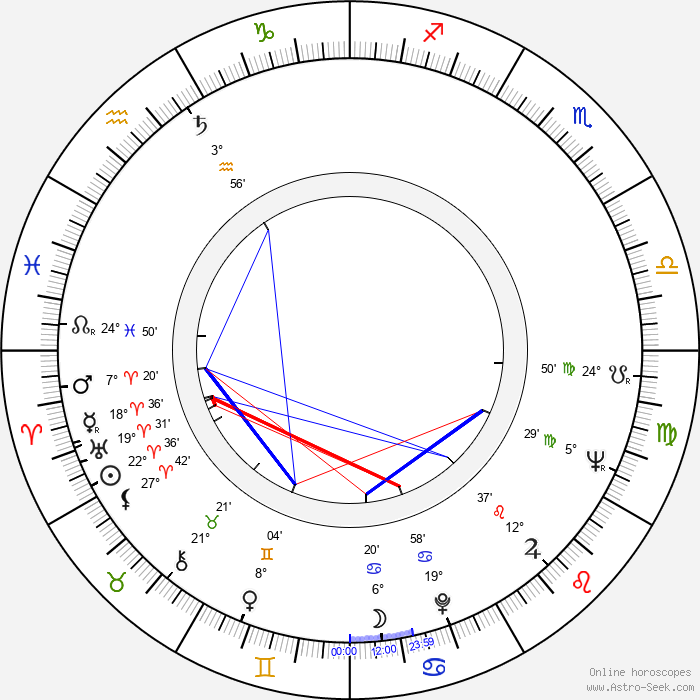 Tiny Tim - Birth horoscope chart