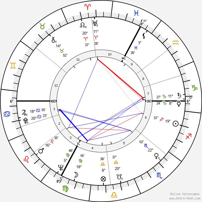 Tiodmir Zambujo - Birth horoscope chart