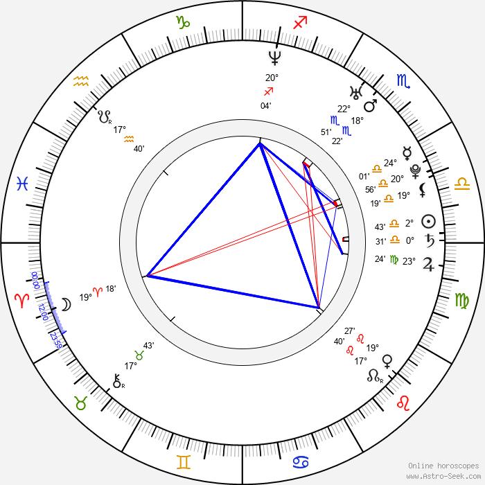 T. I. - Tip Harris - Birth horoscope chart