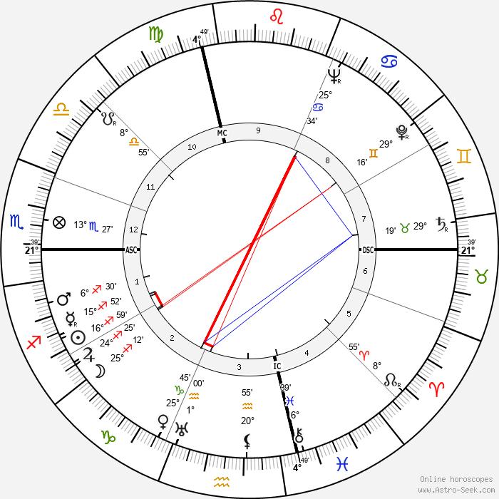 Tip O'Neill - Birth horoscope chart