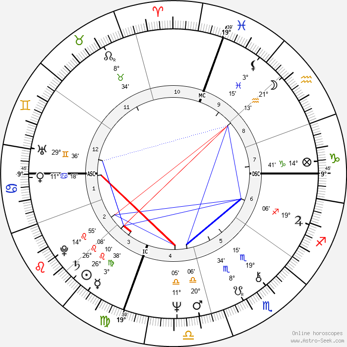 Tipper Gore - Birth horoscope chart