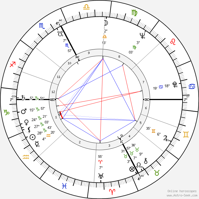 Tippi Hedren - Birth horoscope chart