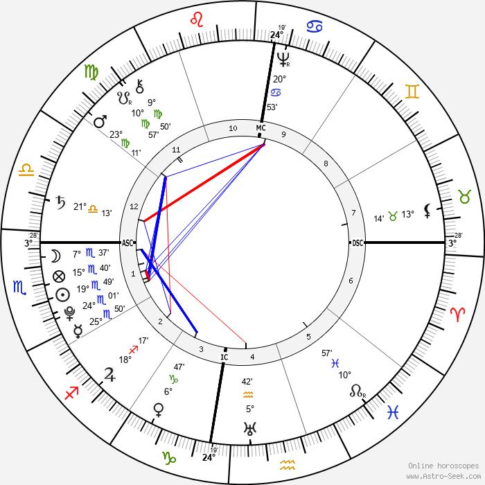 Tiradentes - Birth horoscope chart