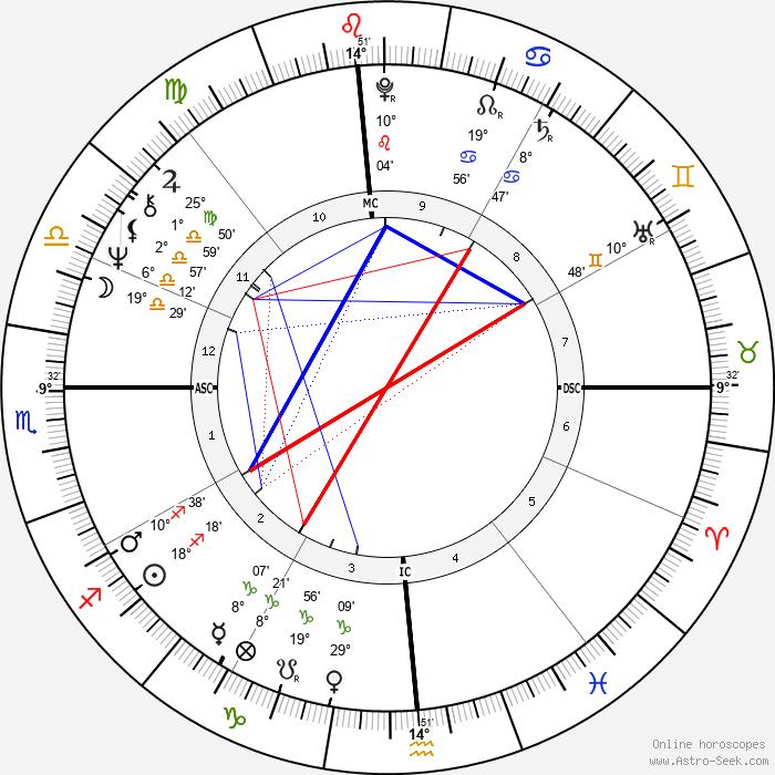 Tisha Sterling - Birth horoscope chart