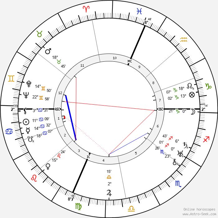 Titina de Filippo - Birth horoscope chart