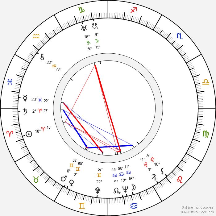 Tito Guízar - Birth horoscope chart