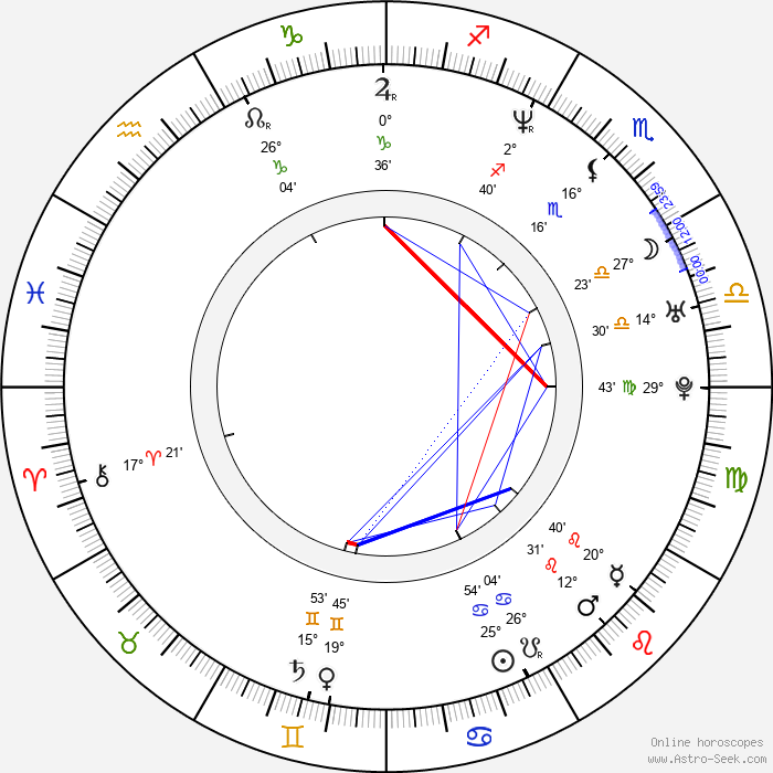 Titoff - Birth horoscope chart