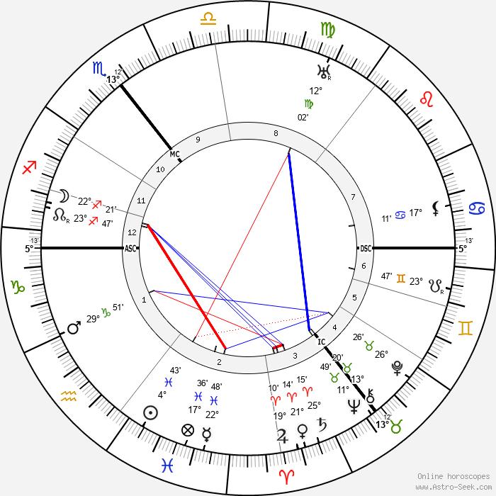 Titus Brandsma - Birth horoscope chart