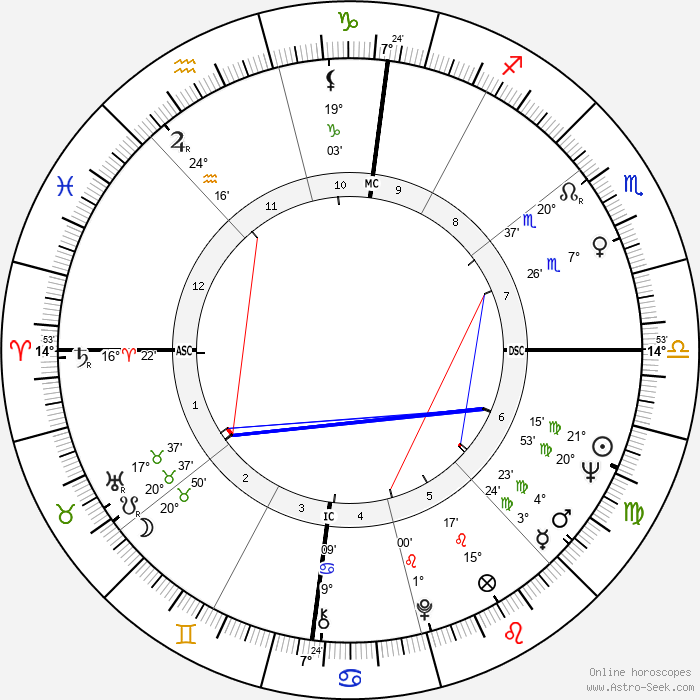 Tiziano Terzani - Birth horoscope chart