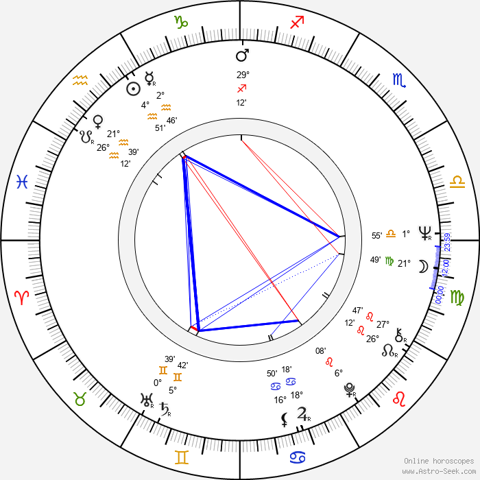 Tobe Hooper - Birth horoscope chart