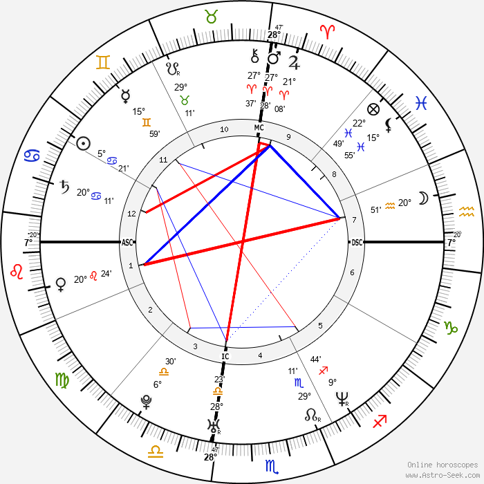 Tobey Maguire - Birth horoscope chart