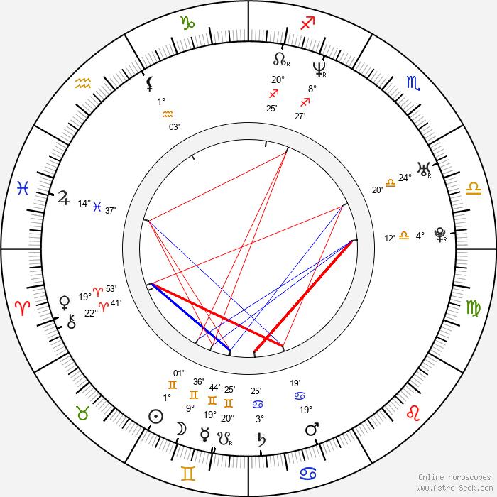 Tobi Baumann - Birth horoscope chart