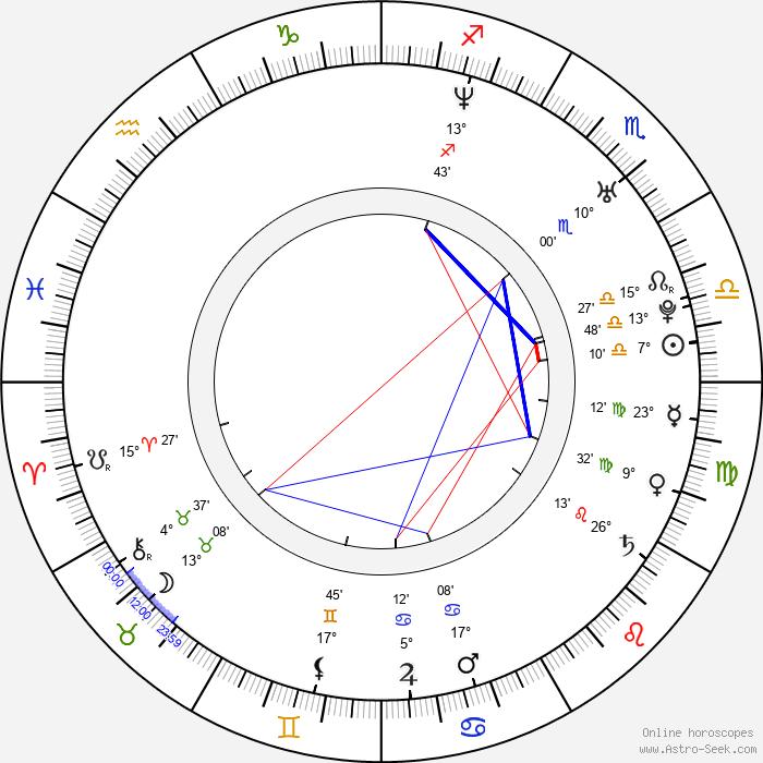 Tobi Schlegl - Birth horoscope chart
