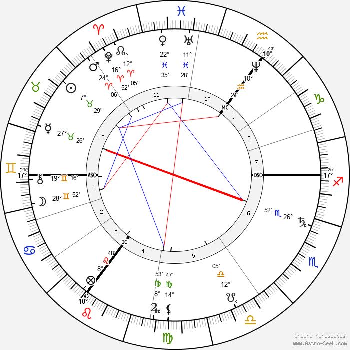 Tobias Asser - Birth horoscope chart