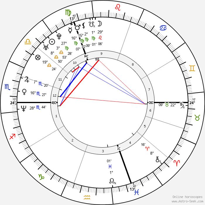 Tobias Ferber - Birth horoscope chart