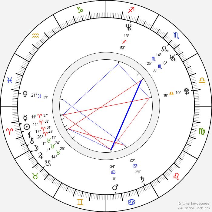 Tobias Mehler - Birth horoscope chart