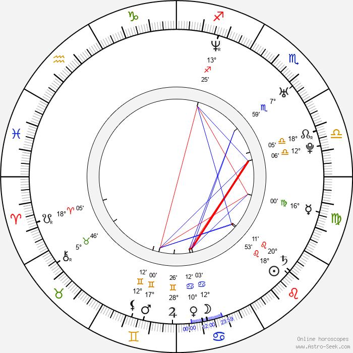Toby Moore - Birth horoscope chart