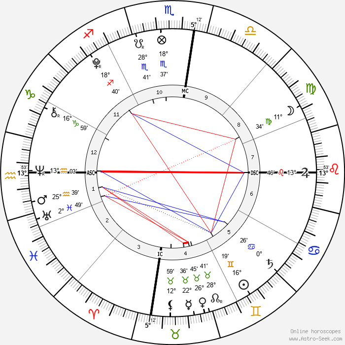 Toby Wilde - Birth horoscope chart