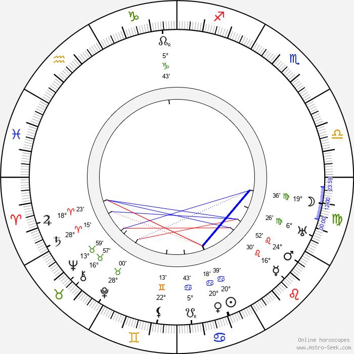 Tod Browning - Birth horoscope chart
