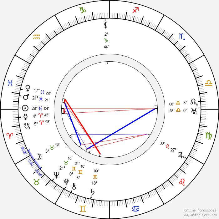 Tod Slaughter - Birth horoscope chart