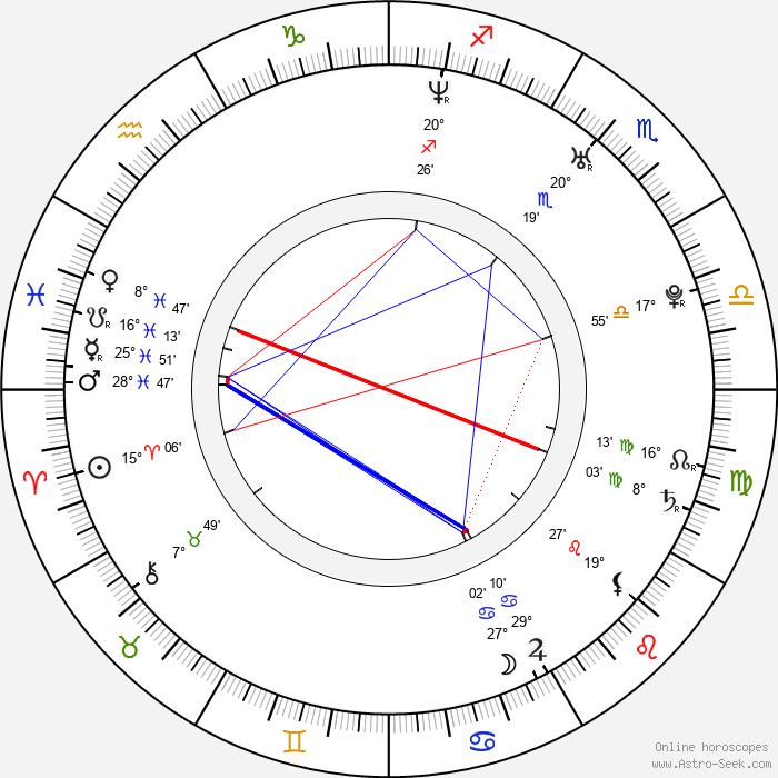 Todd Berger - Birth horoscope chart