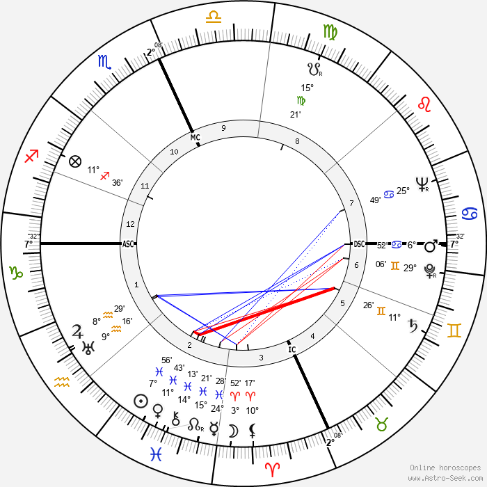 Todd Bolender - Birth horoscope chart