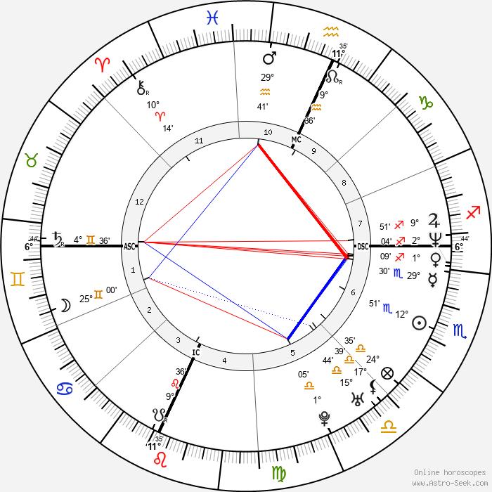 Todd Collins - Birth horoscope chart