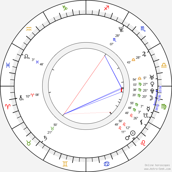 Todd Fossey - Birth horoscope chart