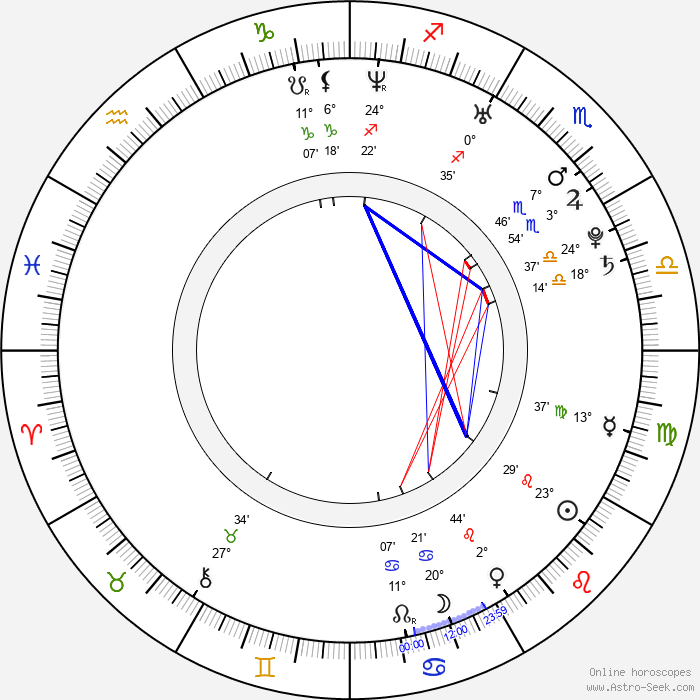 Todd Haberkorn - Birth horoscope chart