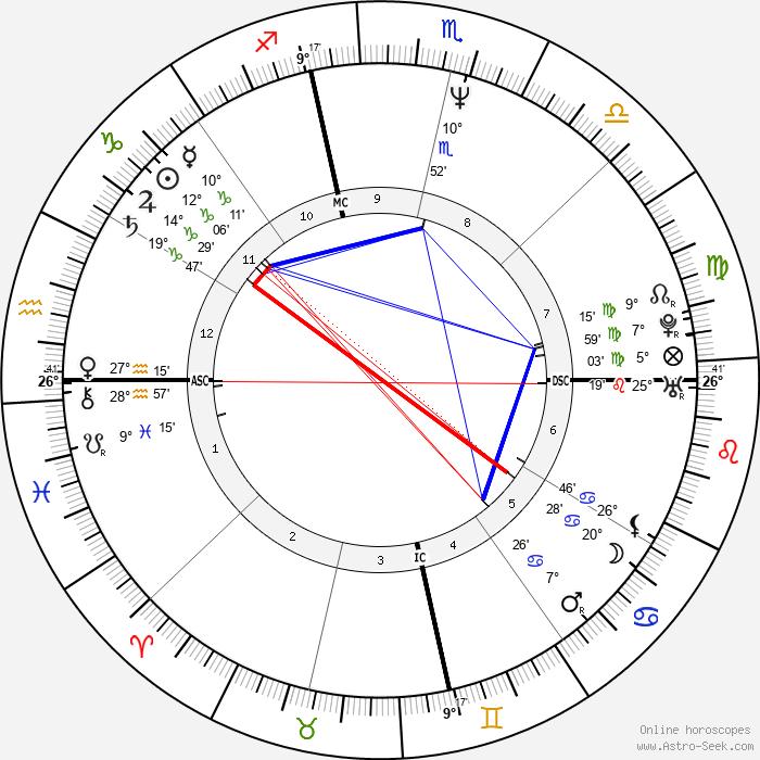 Todd Haynes - Birth horoscope chart