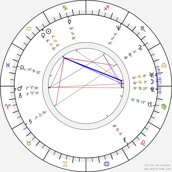 Todd Louiso - Birth horoscope chart