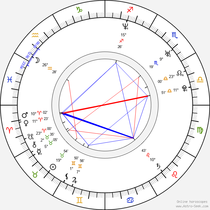 Todd Lowe - Birth horoscope chart