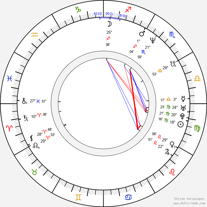 Todd Michael Smith - Birth horoscope chart