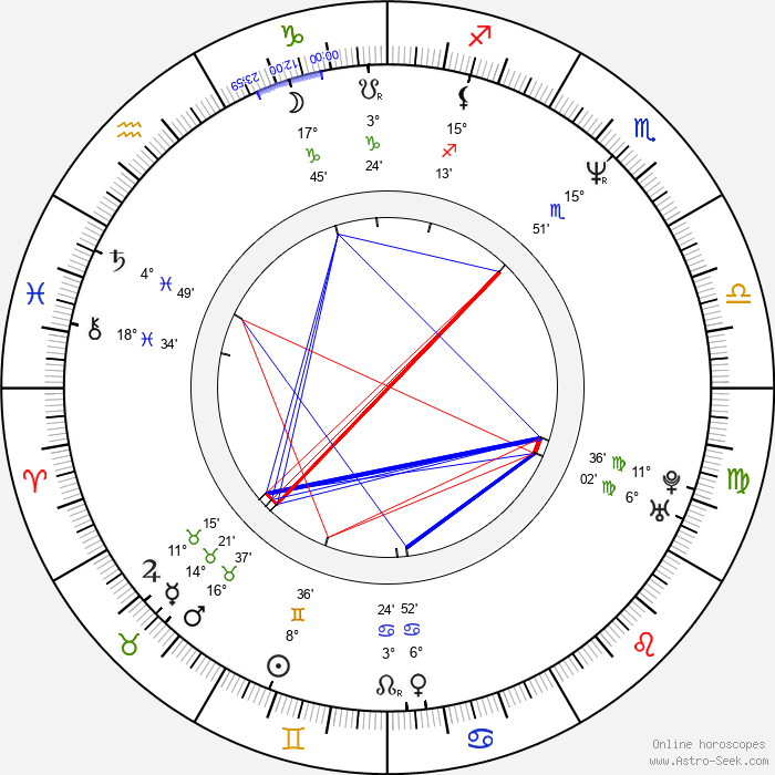Todd Rippon - Birth horoscope chart
