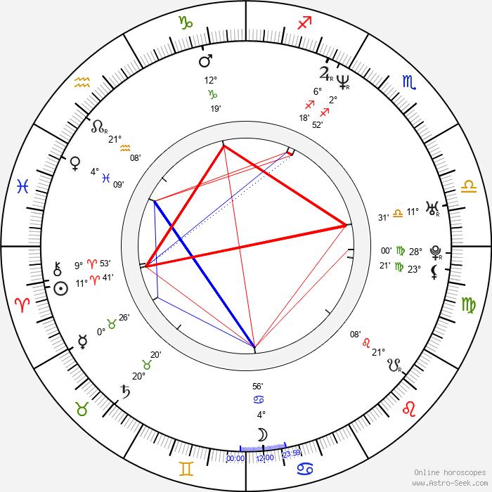 Todd Woodbridge - Birth horoscope chart